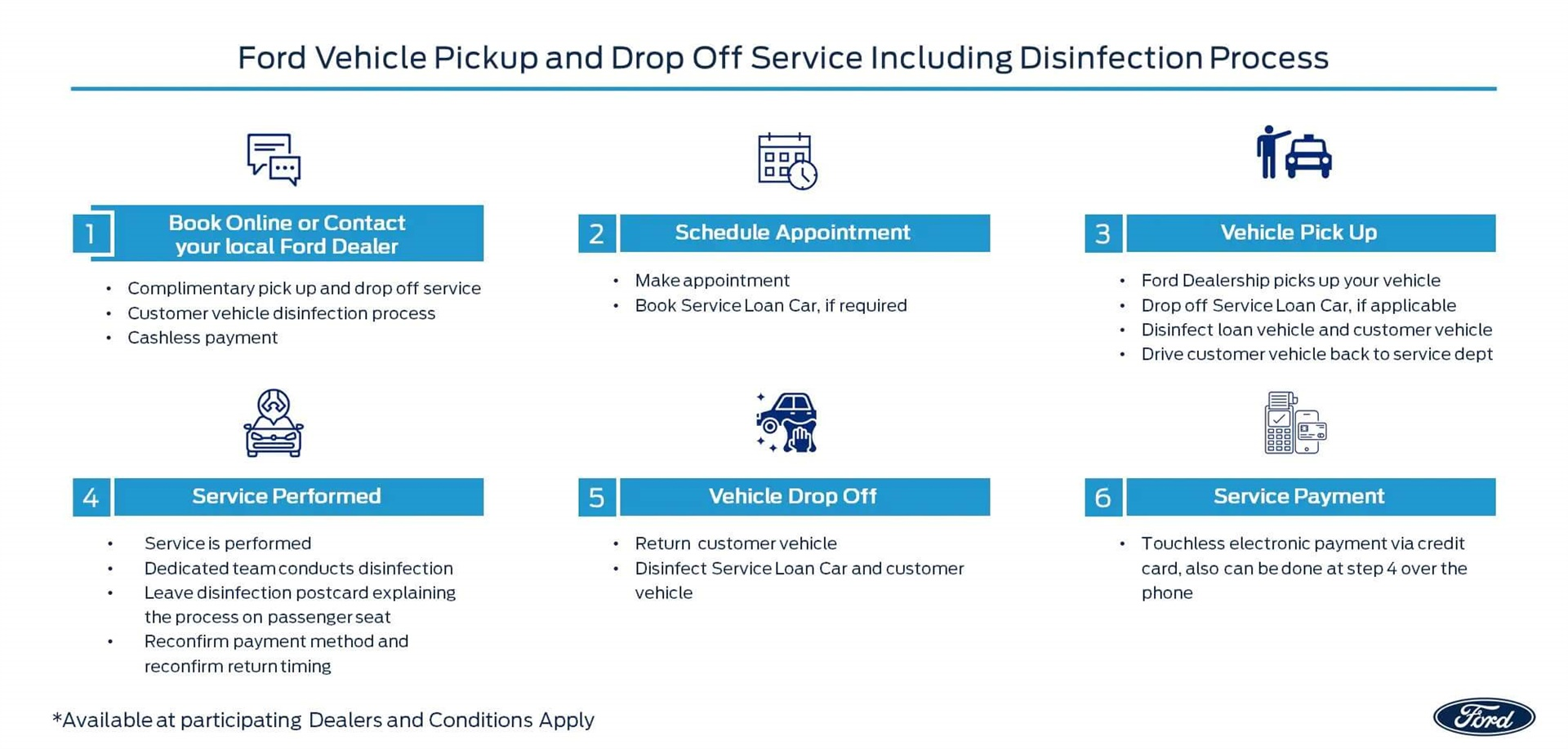 Ford Vehicle Pickup and Drop Off Service Including Disinfection Process