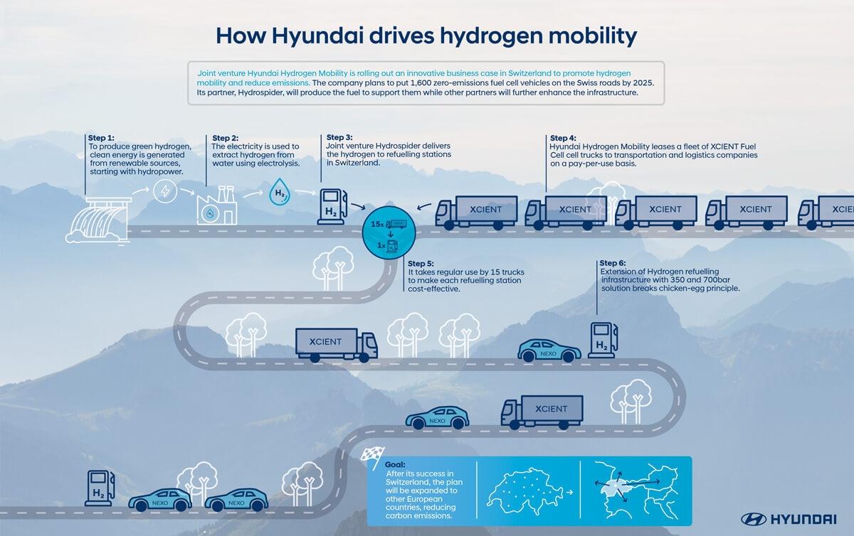 Hyundai Hydrogen Mobility