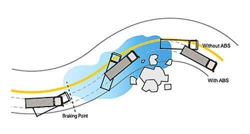 Anti-locking brake system (ABS) with ASR (Anti-slip regulator)