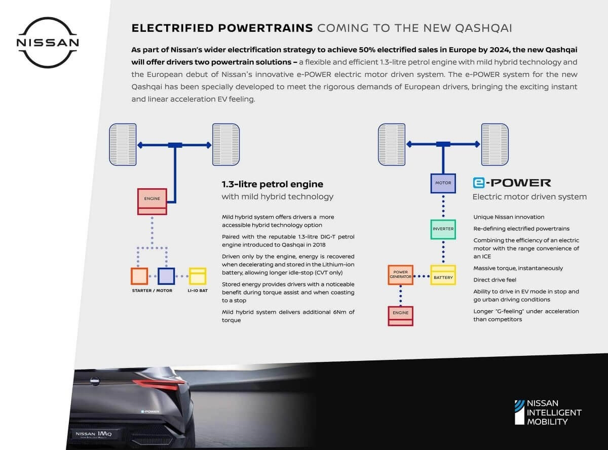 Electrified Powertrains coming to the new QASHQAI